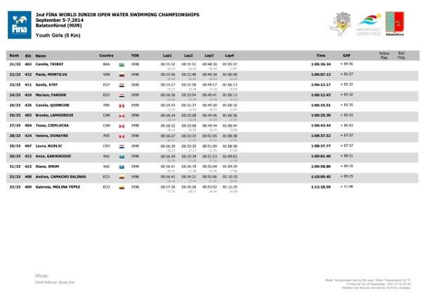 Fondo - Mondiali Junior 2014 - Risultati 7.5 Ragazzi Femmine Pag.2