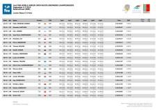 Fondo - Mondiali Junior 2014 - Risultati 7.5 Maschi Juniores Pag.2