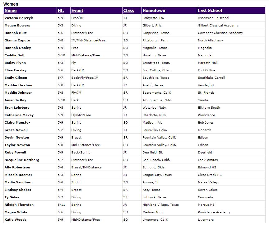 TCU women Roster