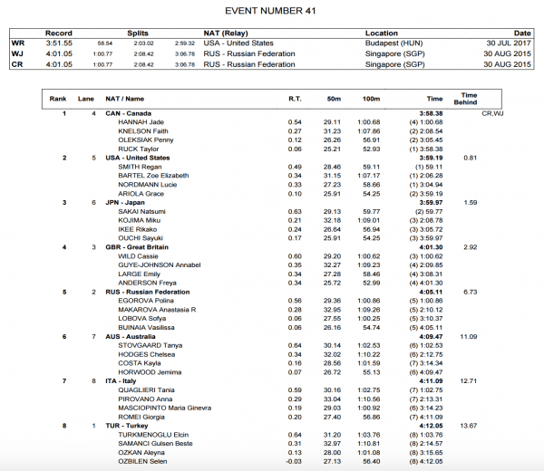 womens-4x100-medley-relay-world-juniors