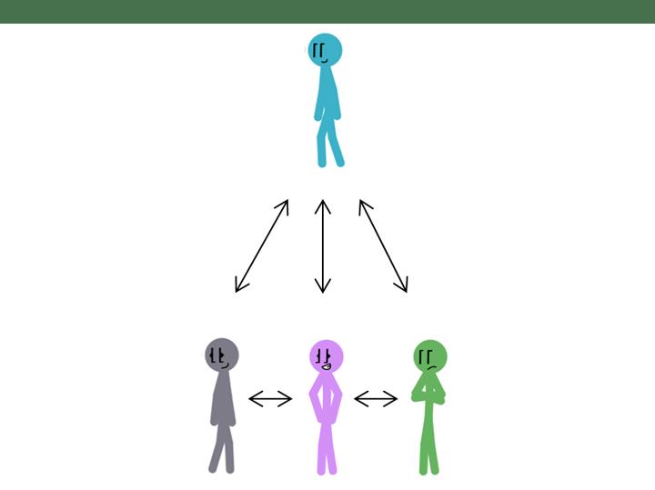 leadership-graph