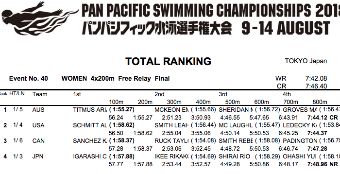 4x200-free-relay-women