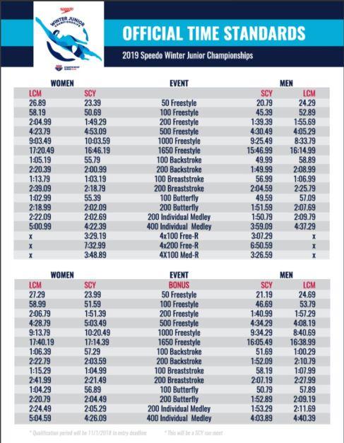 2019-usa-swimming-jr-nat-time-standards-winter