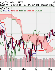 Ichimoku cloud chart example also swing trading blog charts and combining patterns rh trade stocks