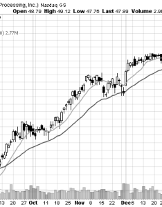 Stock chart of moving averages also how to use rh swing trade stocks