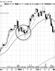 Swing trap chart pattern also learn profitable patterns for traders rh trade stocks