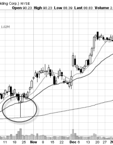 chart pattern stock also learn profitable patterns for swing traders rh trade stocks