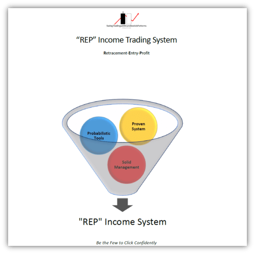 proprietary technical swing trading strategy