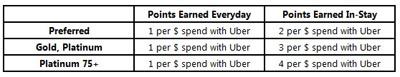 Starwoods Uber Points