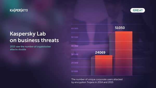 Kaspersky-Lab_2015-Business-Threats_2