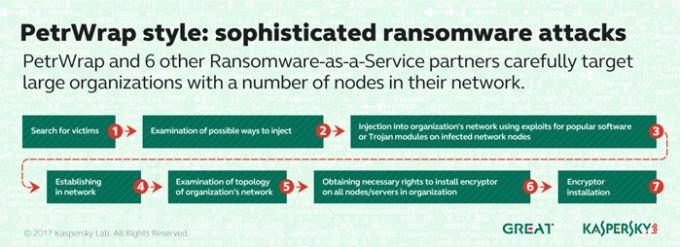 Kaspersky-Lab_identifies-ransomware-actors_PetrWrap_Style