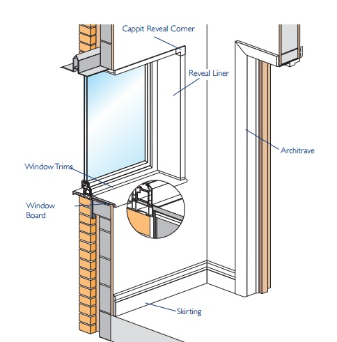 Architrave Window Trim
