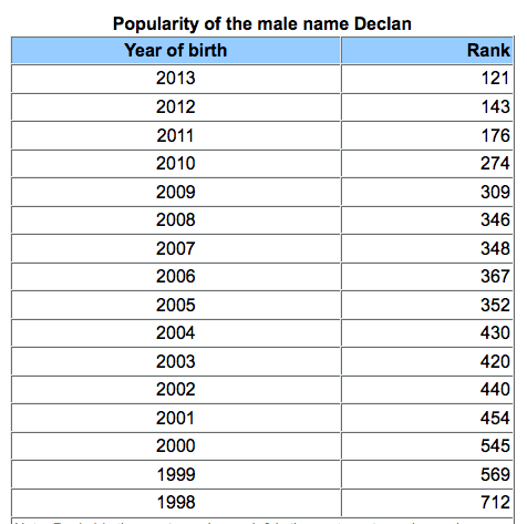 Baby Name to Discuss: Declan   Swistle: Baby Names