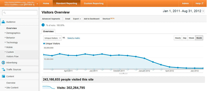 Google analytics decrease curve