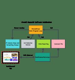 mouseair software block diagram raspberry pi [ 3465 x 2653 Pixel ]