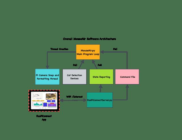 MouseAir Raspberry Pi Software