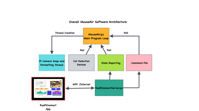 MouseAir Software Block Diagram - Raspberry Pi - SwitchDoc Labs BlogSwitchDoc Labs