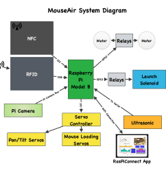 mouseair block diagram raspberry pi [ 1024 x 1024 Pixel ]