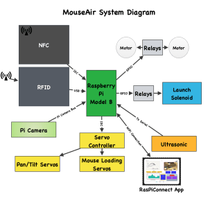MouseAir Block Diagram  Raspberry Pi  SwitchDoc Labs