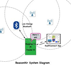 beaconair on raspberry pi ibeacons [ 2053 x 1743 Pixel ]