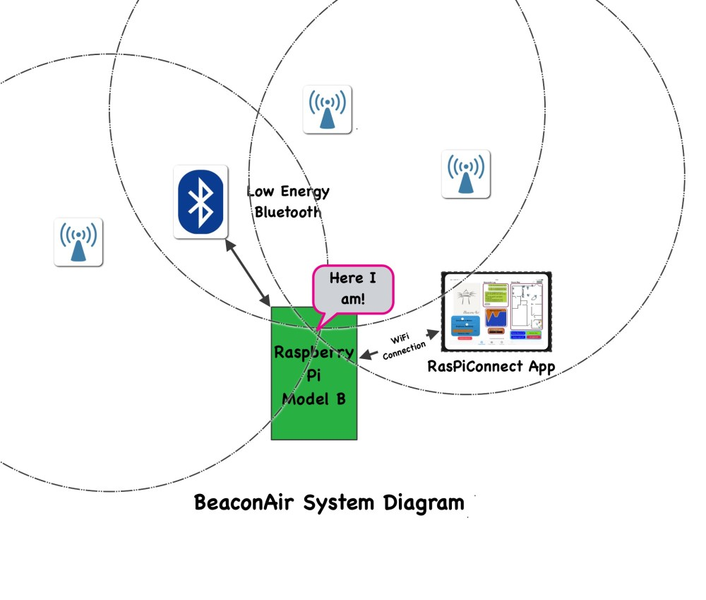 medium resolution of beaconair on raspberry pi ibeacons