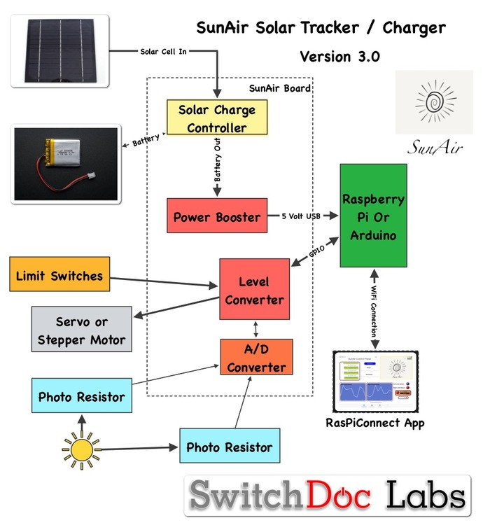 solar power on the raspberry pi sunair switchdoc labs. Black Bedroom Furniture Sets. Home Design Ideas