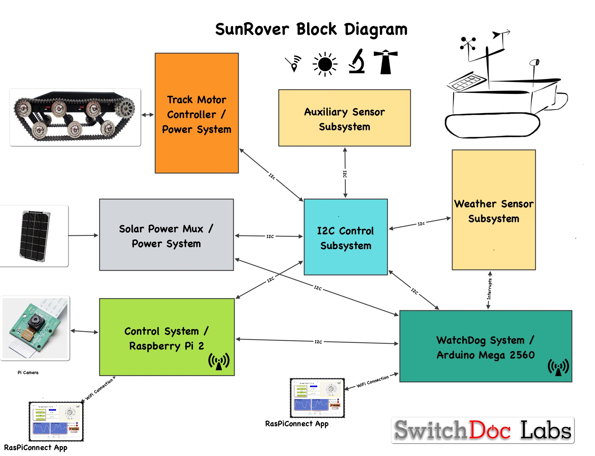 Solar Powered Robot What Is In Sunrover Switchdoc Labs P Controller Block Diagram