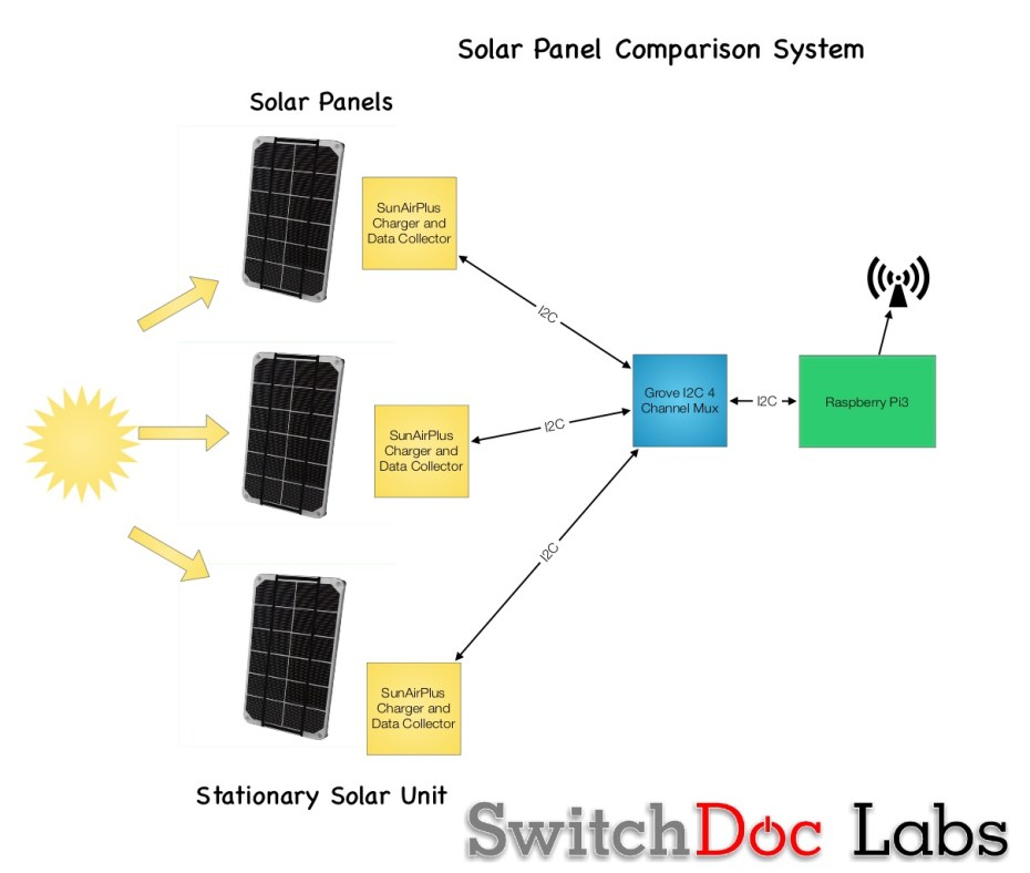 Benchmark Solar Panel Test For The Iot Raspberry Pi