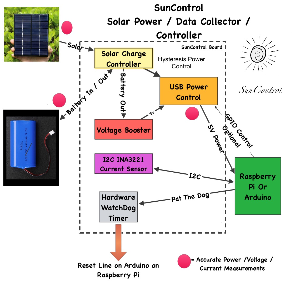 Solar Power And The Raspberry Pi Switchdoc Labs Circuit Long Period Computer Watch Dog Timer Circuits Designed By So You Want To Shut That Off When Youre Not Using It Right If All Time Youve Got Have Bigger Batteries Panels