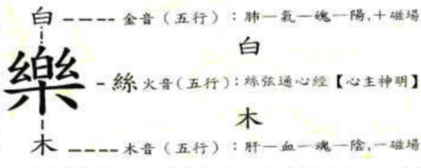 "Structure of the Chinese character ""Music"""