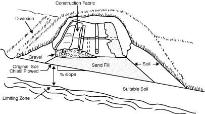 Guide to Septic Tank Mound Systems