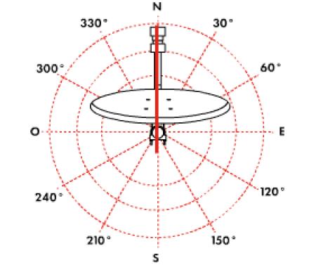 orientation horizontale