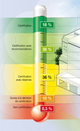 niveau-certification
