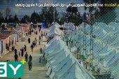 الأمم المتحدة: عدد اللاجئين السوريين في دول الجوار أكثر من 5 ملايين ونصف