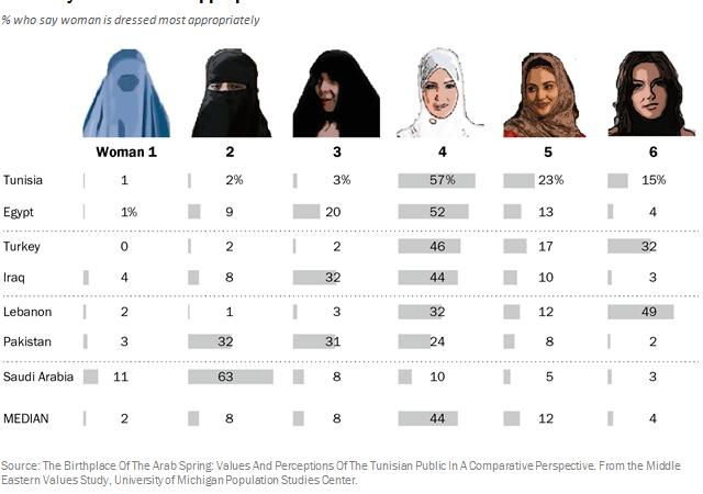 Hasil Survei: Mayoritas Orang Berpendapat Bahwa Perempuan Harus Berkerudung di Tempat Umum