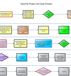 project life cycle process syba [ 3103 x 2220 Pixel ]