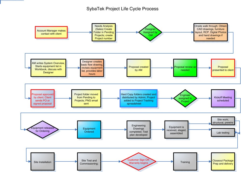 medium resolution of project life cycle process syba