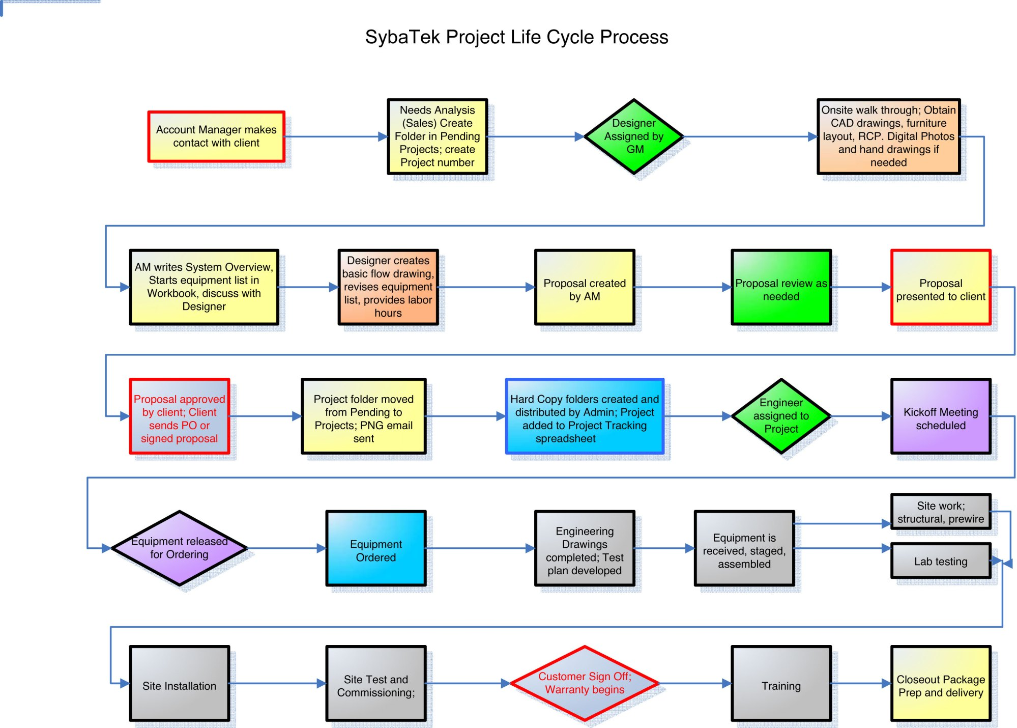 hight resolution of project life cycle process syba