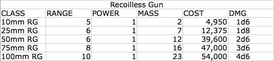 recoilless