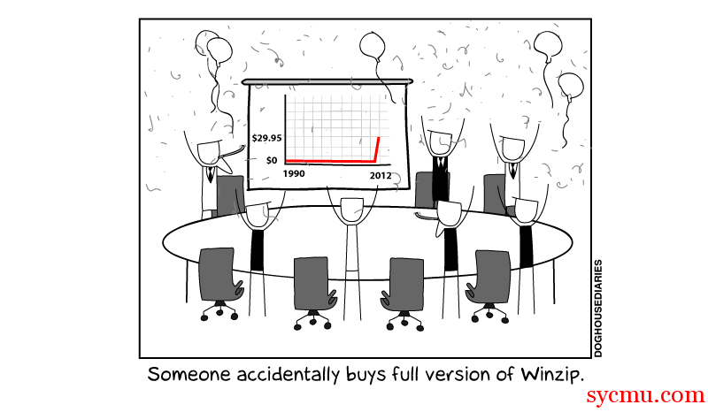 Someone Accidentally buys a version of Winzip