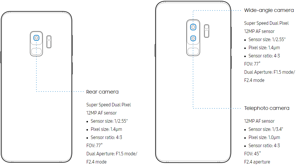 s9 and s9+ rear cameras