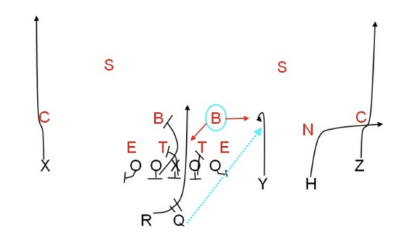 "Diagram from SmartFootball's ""Combining quick passes, run plays, and screens"""