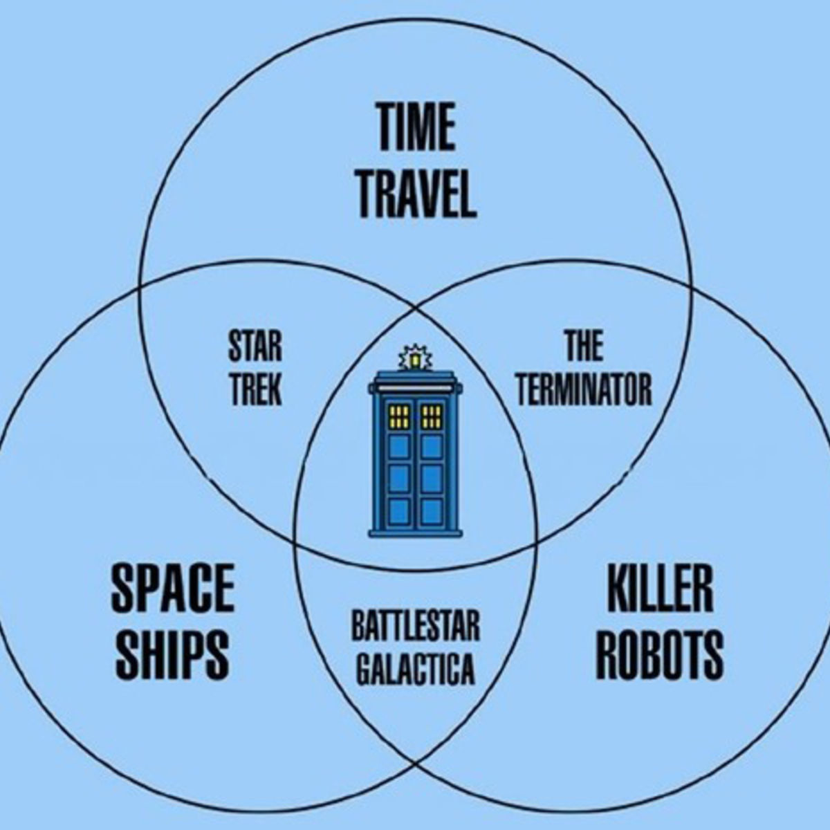 doctor who is proven to be the center of all sci fi diagram  [ 1200 x 1200 Pixel ]