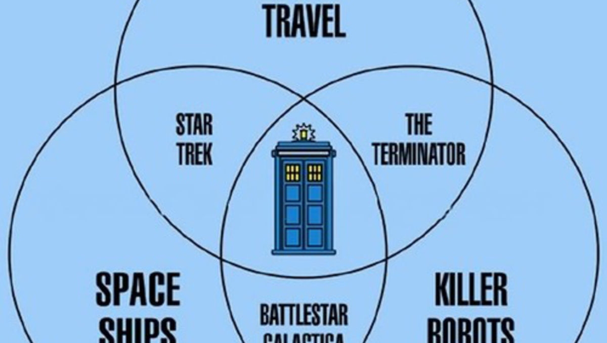 medium resolution of doctor who is proven to be the center of all sci fi diagram syfy wire