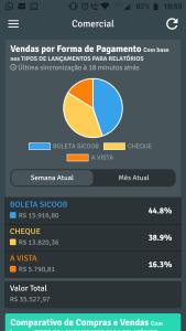 Sygma BI - Gráfico de Vendas Por Forma de Pagamento