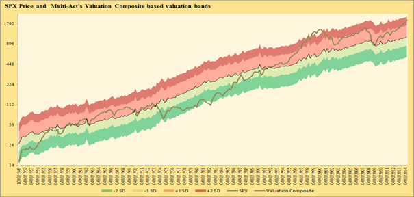 U.S. Market Valuation : S&P 500 Valuation Bands based on MAEG's Valuation Composite