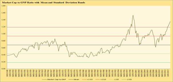 U.S. Market Valuation : Historical Market Capitalization to GNP Ratio