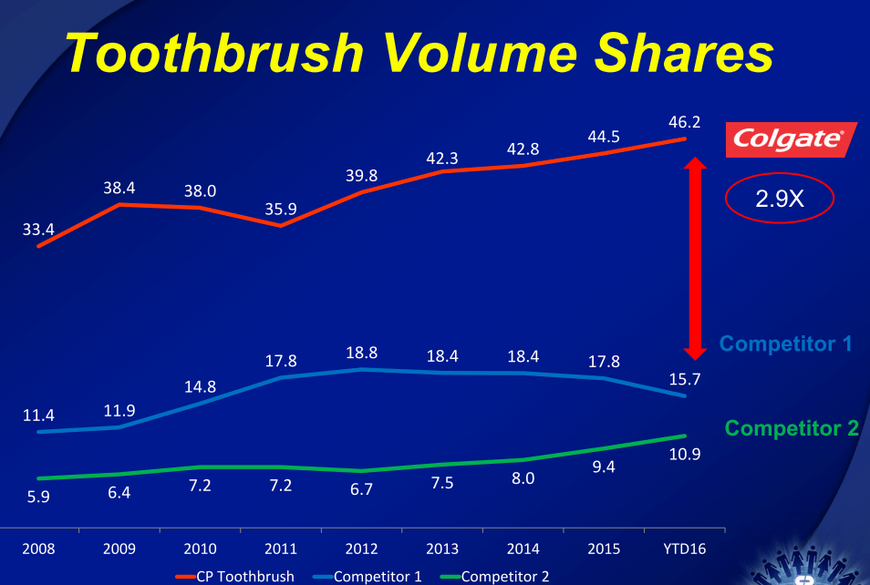 Colgate India Toothbrush Market Share