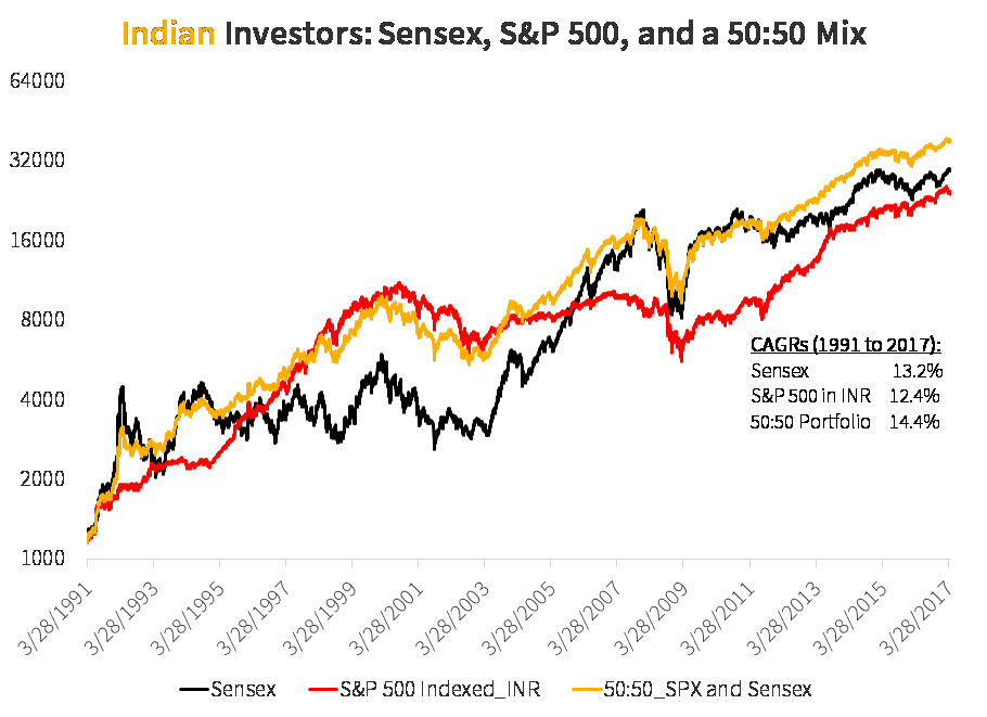 Investment Returns - Sensex and S&P 500 Since Liberalization in India Began