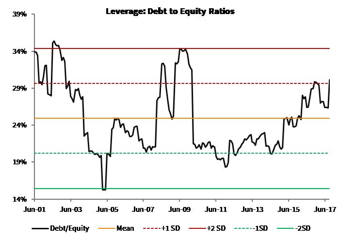 Leverage_Debt to Equity Ratio_Global Moats Index